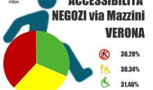 Dossier accessibilità via Giuseppe Mazzini