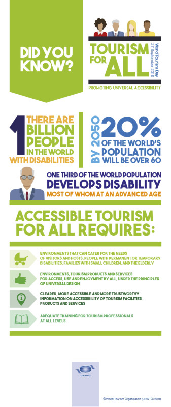 27 September is World Tourism Day! Tourism for All!  Accessible Tourism for all is about the creation of environments that can cater for the needs of all of us, whether we are traveling or staying at home. May that be due to a disability, even temporary, families with small children, or the ageing population, at some point in our lives, sooner or later, we all benefit of universal accessibility in tourism.  Which is why, we want to call upon the right for all of the world's citizens to experience the incredible diversity of our planet and the beauty of the world we live in. On this year's World Tourism Day help us spread the word of both the importance and immense benefits universal accessibility has and can bring to society at large.  #tourism4all #WTD2016  Ever since its inception, World Tourism Day is celebrated on 27 September to foster awareness among the international community of the importance of tourism and its social, cultural, political and economic value. As the official day set aside in the United Nations Calendar the celebration seeks to highlight tourisms potential to contribute to reaching the Sustainable Development Goals (SDGs), addressing some of the most pressing challenges society is faced with today.